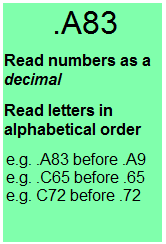 .A83 Read number as a decimal Read letters in alphabetical order e.g. .A83 before .A9 e.g. .C65 before .65 e.g. C72 before .72