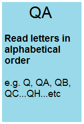 QA Read letters in alphabetical order e.g. Q, QA, QB, QC...QH...etc