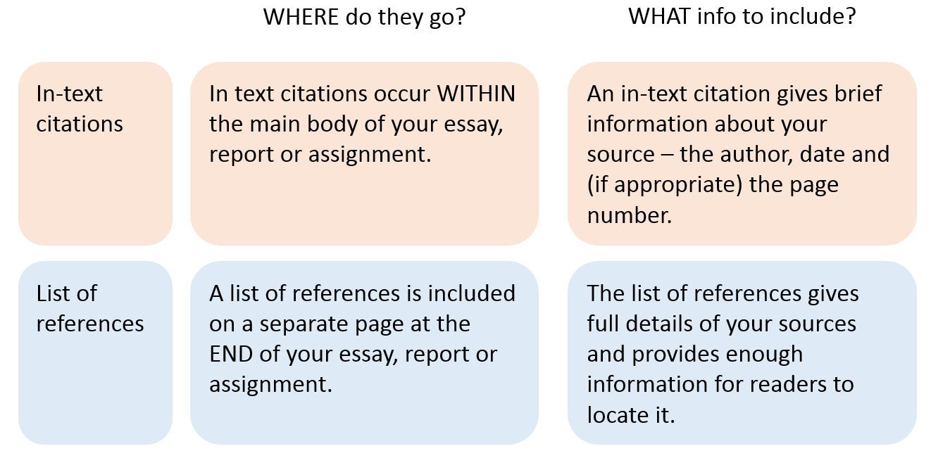 how to use harvard referencing style referencing libguides at how to cite and reference using harvard reference style