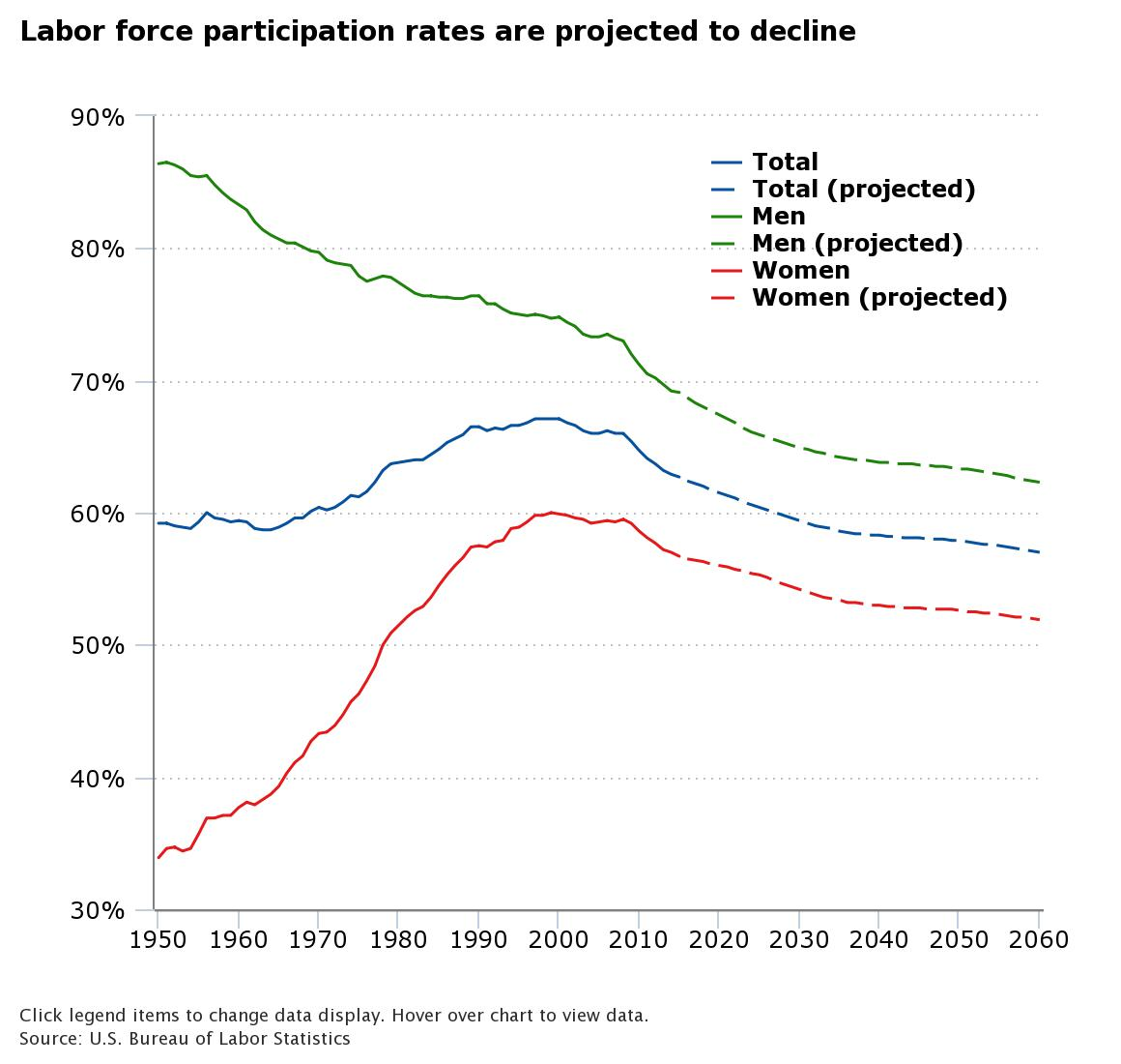 line graph titled Labor force participation rates are projected to decline