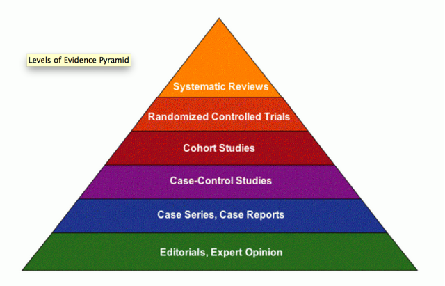 literature review strategy for evidence based practice ebp Background of evidence-based nursing practice  of ebp as a clinical problem-solving strategy is that  literature review for integrating evidence from.