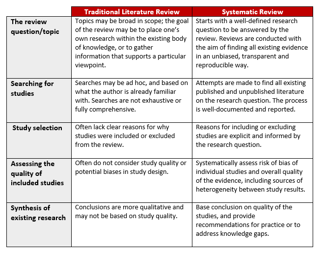 features of a good literature review Most reviews of research take the form of traditional literature reviews, which   the key features of a systematic review or systematic research synthesis are that.