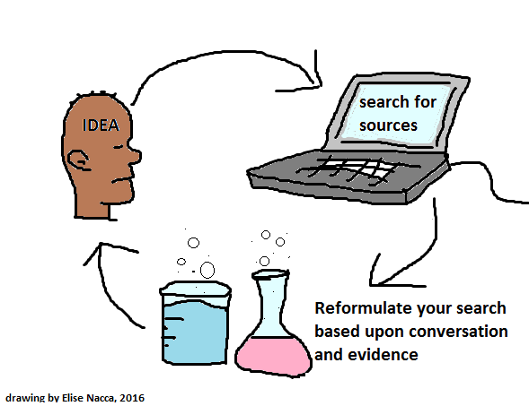 idea then search then reformulate then new idea then search then reformulate