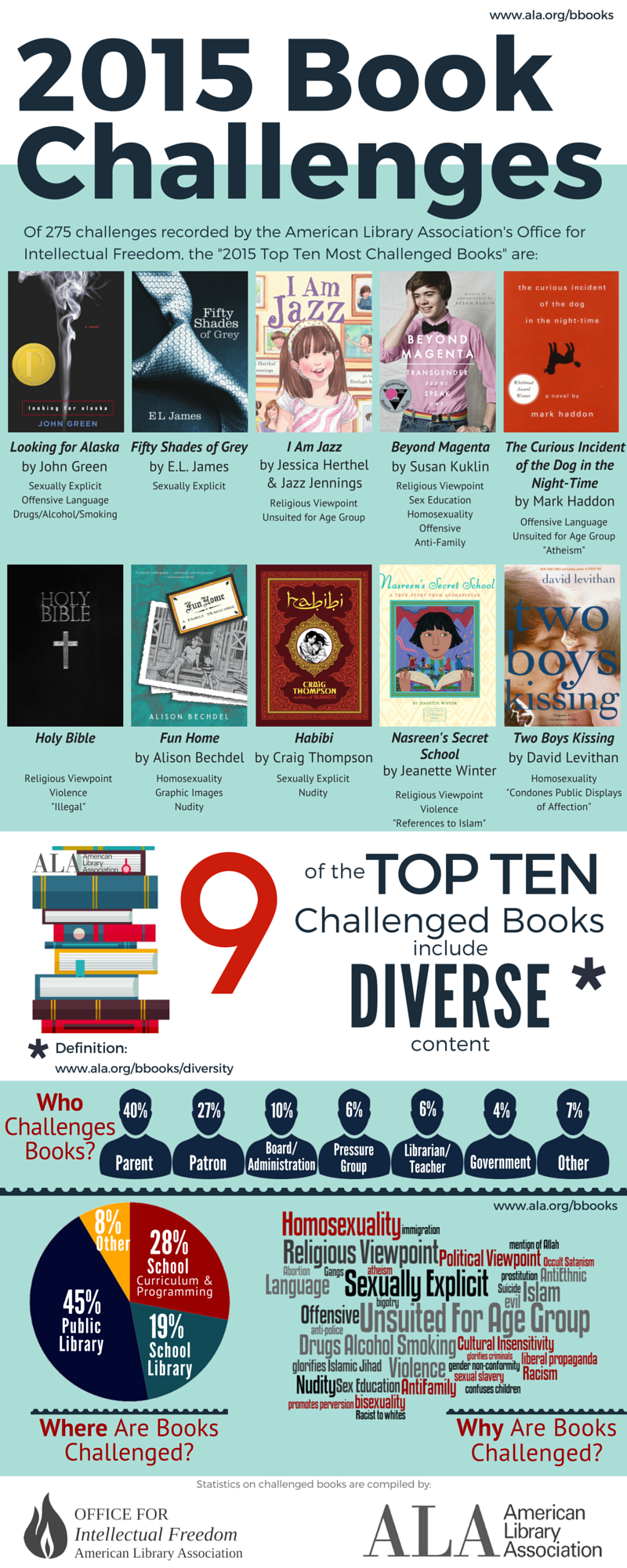 2015 Book Challenges - Top 10 Infographic