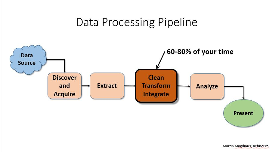 Steps of the data processing pipeline: data source, discover and acquire, extract, clean, transform and integrate (this stage will take 60-80% of your time), analyze, and present