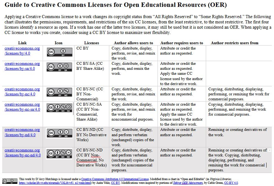 Guide to Creative Commons Licenses for OER