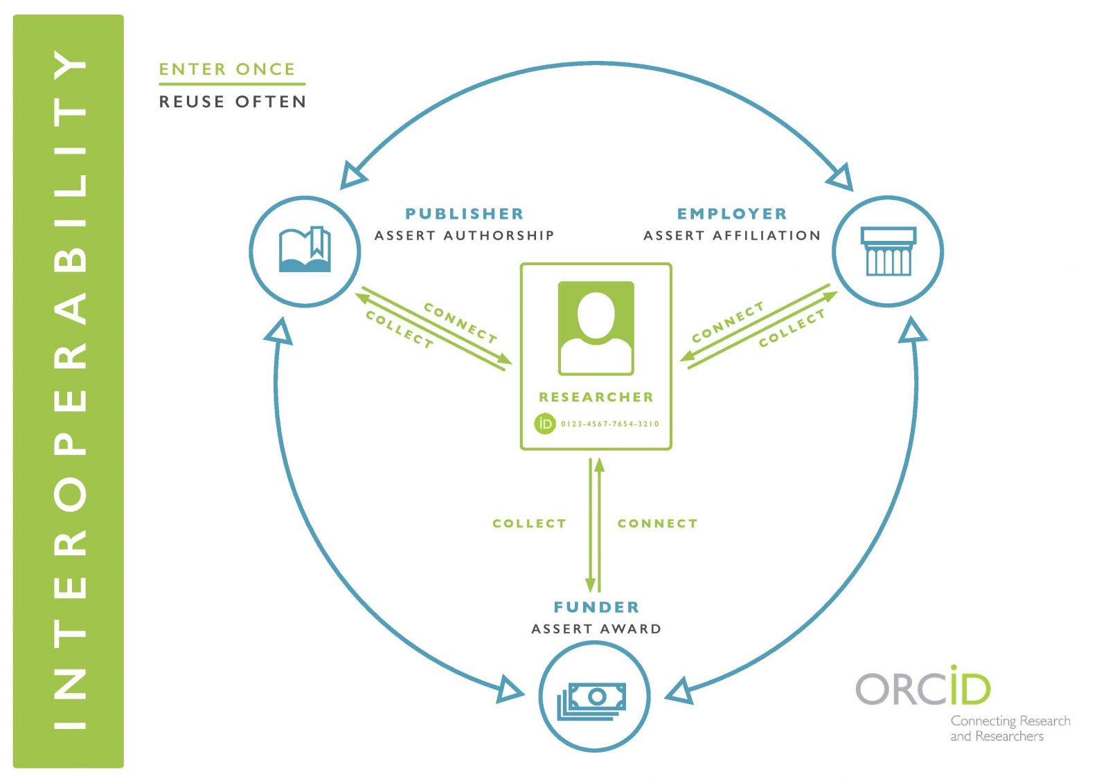 ORCID Hub of Interoperability