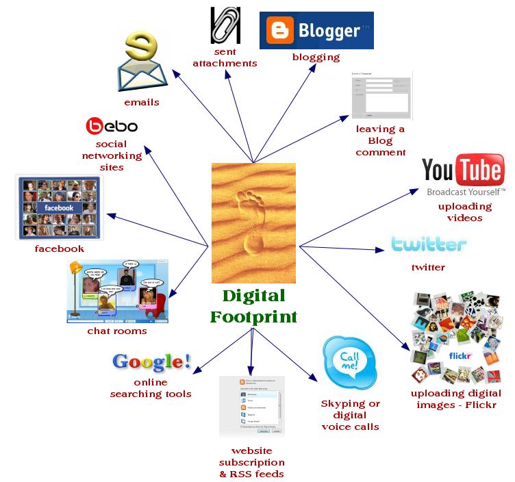 I: Digital Footprint - Hajian: Digital Literacy 21 - LibGuides at ...