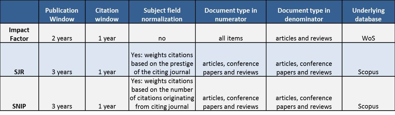journal metrics comparison chart