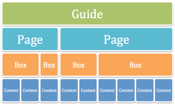 Image illustrating the structure of a LibGuide