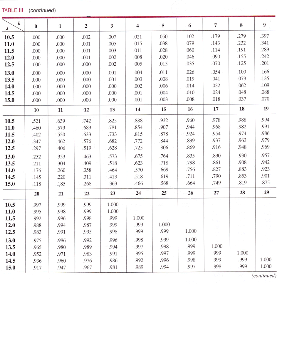 How to use the cumulative poisson distribution table - Table of poisson probabilities ...