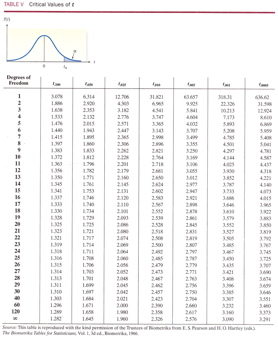 T distribution table with confidence intervals www for T table 99 confidence interval