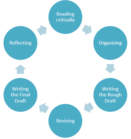 process writing topics
