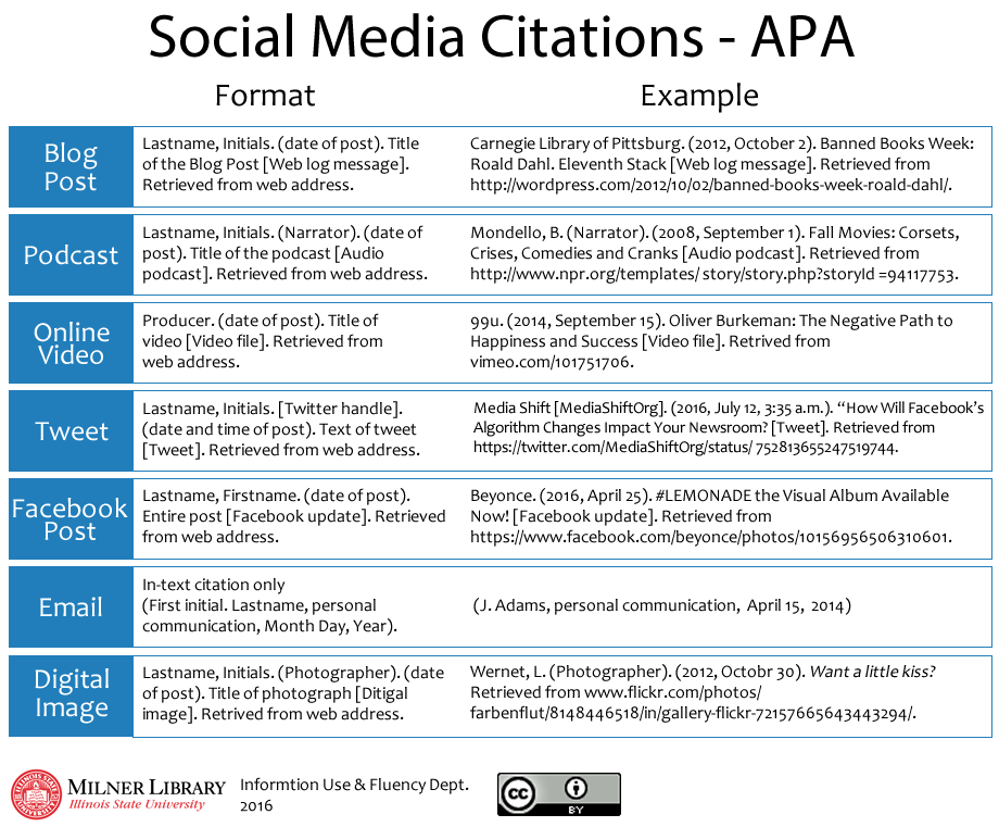 example of apa format citation Please use the example at the bottom of this page to cite the purdue owl in apa to see a side-by-side comparison of the three most widely used citation styles.