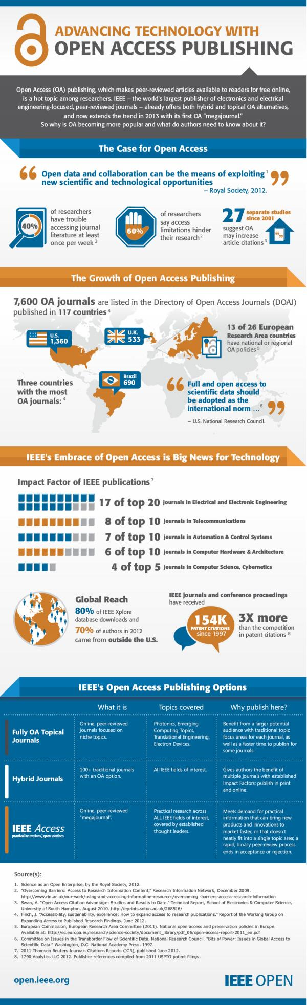 Open Access Publishing infographic (IEEE)