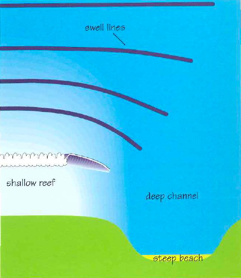 Concave refraction illustration