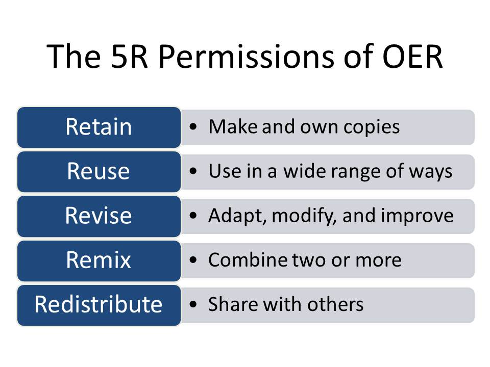 The 5R Permissions of OER
