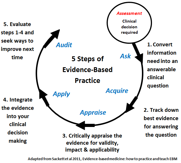 Evidence-Based Practice In Health