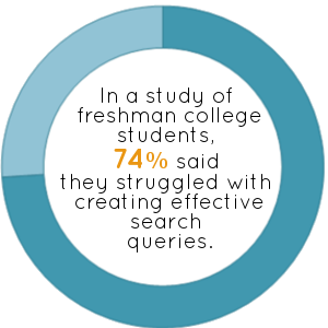 74% of freshman students struggle with creating effective searches.