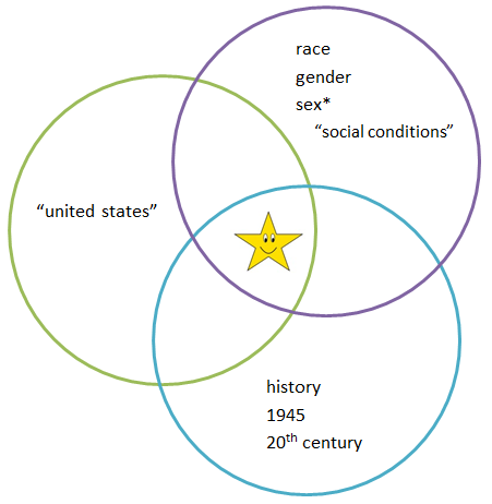 venn diagram of several search terms