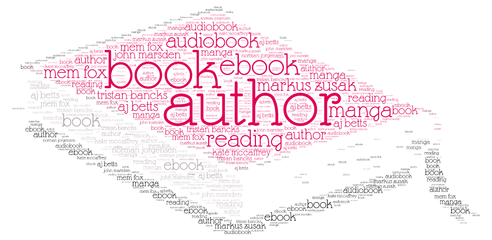 reading - word cloud