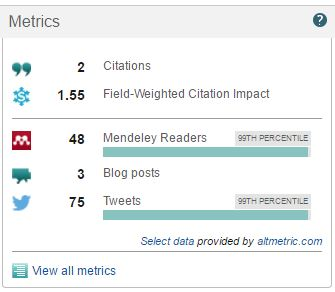 screenshot for Scopus Metrics with embedded URL