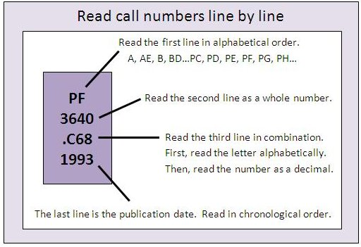 Read call numbers line by line, first alphabetically, then read the second line as a whole number.