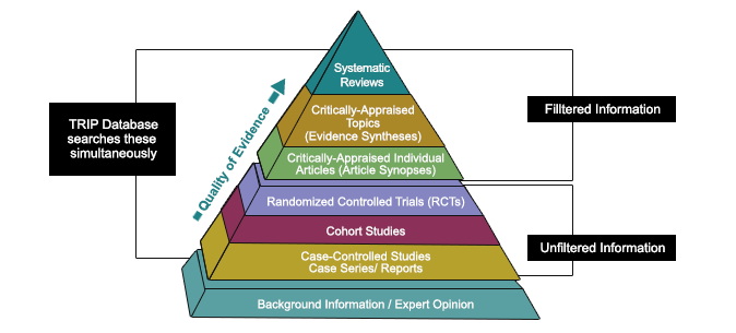 Image of the EBP pyramid from Dartmouth University.