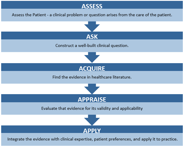 The steps of evidence based practice are: Ass the patient, Ask a well built clinical question, acquire evidence in healthcare literature, appraise the evidence for validity and applicability, and apply the evidence to practice with clinical expertise, patient values,.
