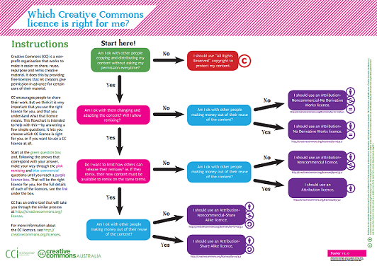 Creative Commons Licence flowchart image
