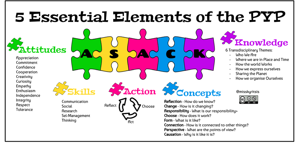 PYP 5 essential elements