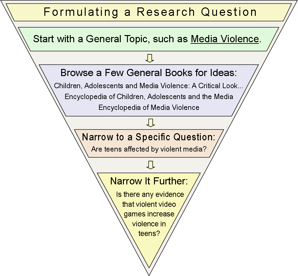 starting a research paper with a question One of the major parts of developing any research paper is defining the research paper question you can use this fact as a starting point and a basic assumption upon which to build your research project whilst many researchers have postulated reasons for this, there is no clear consensus about what factor,.