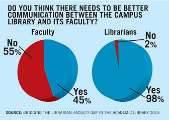 librarian faculty communication graphic