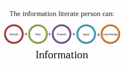 The Information litere person can: Identify Find Evaluate Apply Acknowledge Infromation