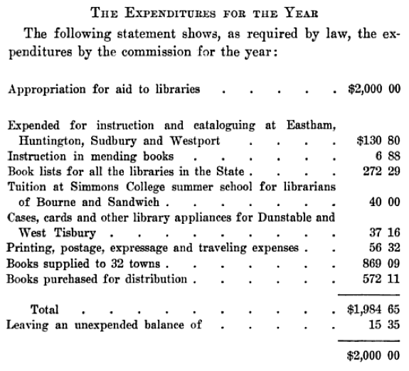 1909-1910 Annual Expenditures for the Year