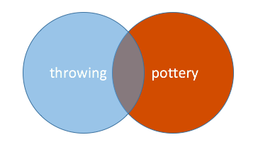 Venn diagram illustrating excluding a term from your search using NOT.