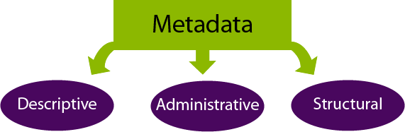 Three types of metadata - descriptive, administrative and structural
