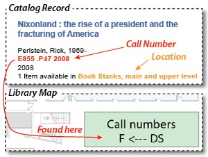 call numbers listed after authors in library catalog records; location is given after availability