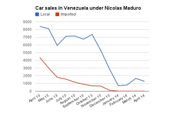 Car sales in Venezuela under Maduro