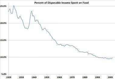 Source: USDA.gov