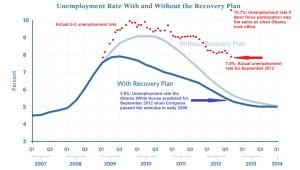 Actual Unemployment