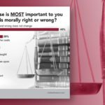 Americans worry about moral decline, can't agree on right and wrong