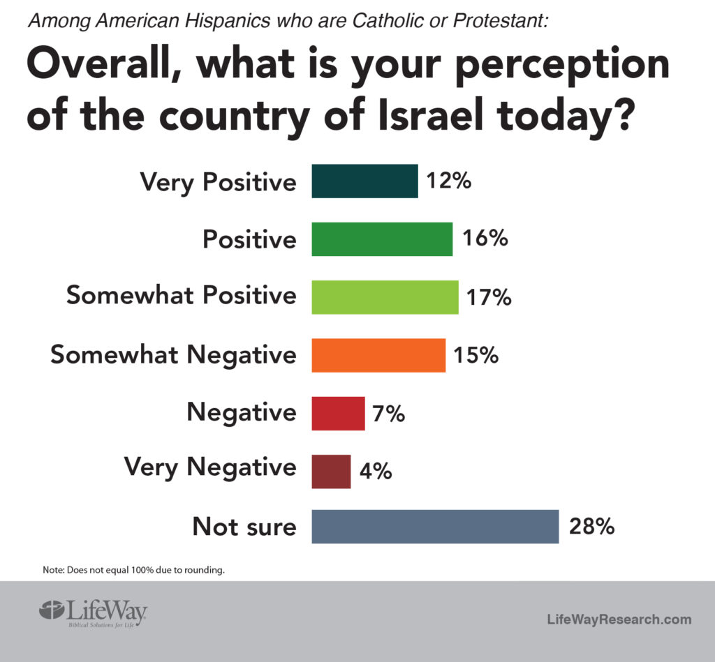 Hispanic Christian attitude Israel