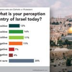 Most Hispanic Christians ambivalent toward Israel