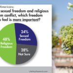 Americans have mixed feelings about sex and religion