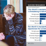 LifeWay Research: Suicide remains a taboo topic at churches