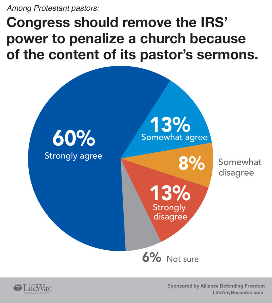 IRS power to penalize sermon pastor research