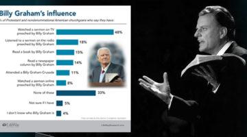LifeWay Research: Billy Graham has a far-reaching legacy