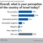 Evangelical views on Israel LifeWay Research