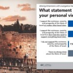 Support of Israel wanes among younger evangelicals